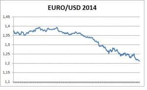 usd-euro-2014