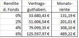 netto-tarif-ergebnis