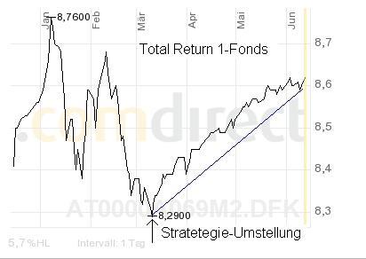 09-06-15 Chart1