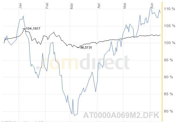 09-06-15 Chart2