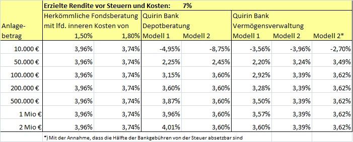 Ergebnis Quirin Bank 7 Prozent