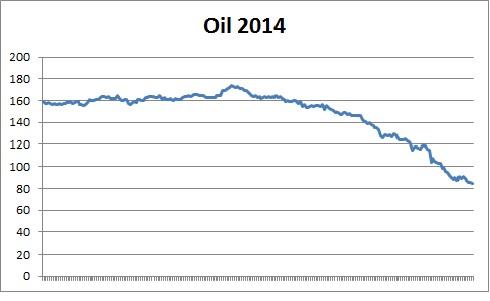 Chart Jahresbewertung 2014